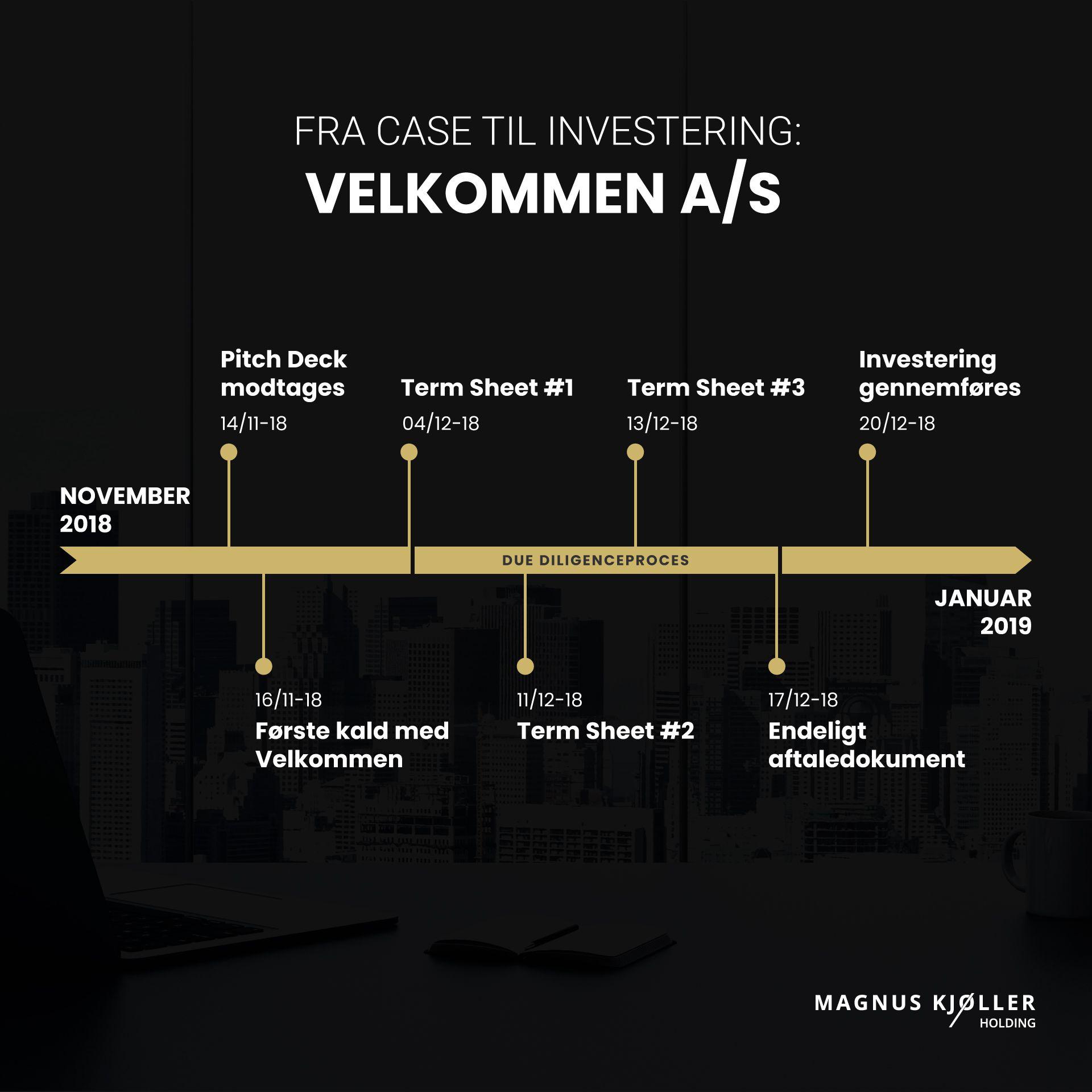 Magnus Kjøller Holdings investering i Velkommen A/S